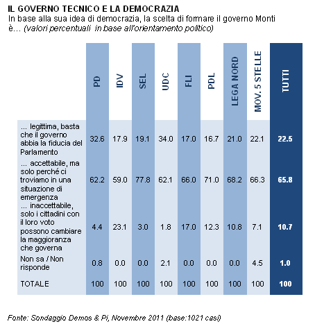 2020ap31 fig 9 La fiducia nei leaders secondo Demos